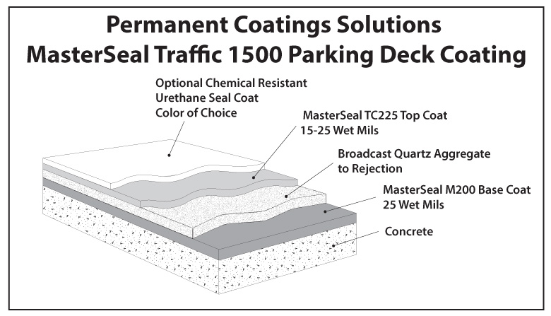 parking deck infographic